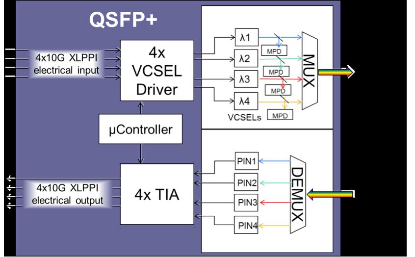 diagram removed sample module block diagram swdm alliance sample block diagram at fashall.co